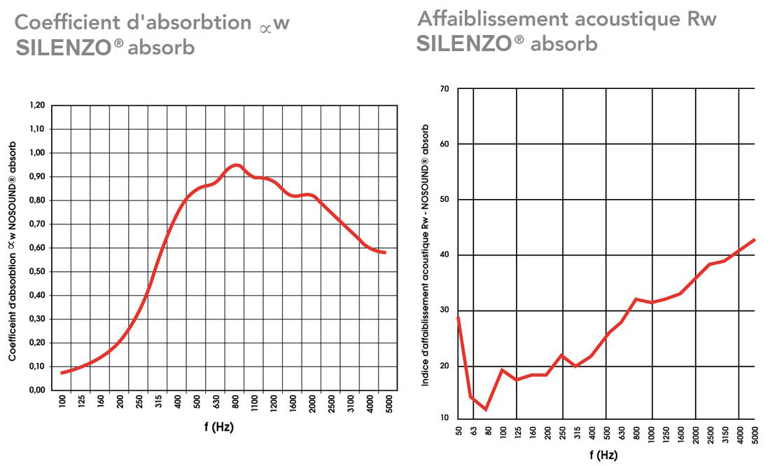 Coeficient d'absorption sonore du panneau anti-bruit SILENZO Absorb